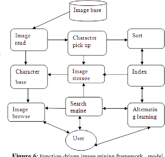 Figure 6: Function-driven image mining framework model