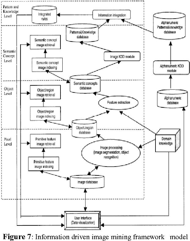 Figure 7: Information driven image mining framework model