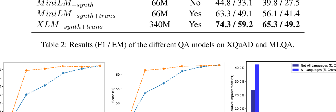 Figure 3 for Synthetic Data Augmentation for Zero-Shot Cross-Lingual Question Answering