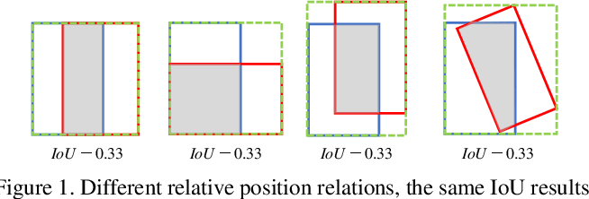 Figure 1 for Control Distance IoU and Control Distance IoU Loss Function for Better Bounding Box Regression