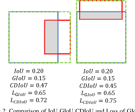Figure 3 for Control Distance IoU and Control Distance IoU Loss Function for Better Bounding Box Regression
