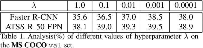 Figure 2 for Control Distance IoU and Control Distance IoU Loss Function for Better Bounding Box Regression