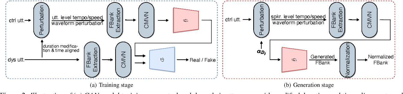 Figure 3 for Adversarial Data Augmentation for Disordered Speech Recognition