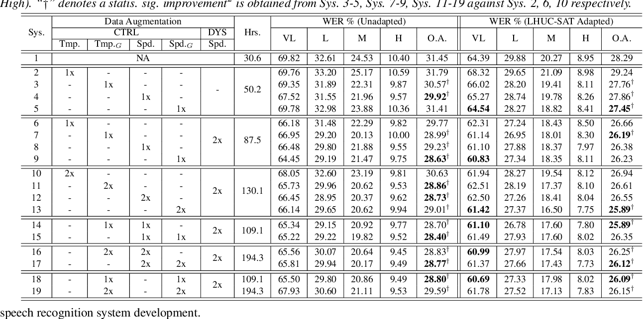 Figure 2 for Adversarial Data Augmentation for Disordered Speech Recognition
