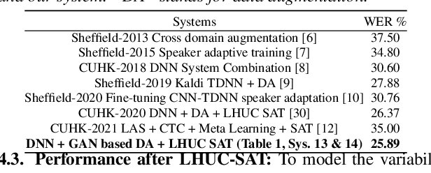 Figure 4 for Adversarial Data Augmentation for Disordered Speech Recognition