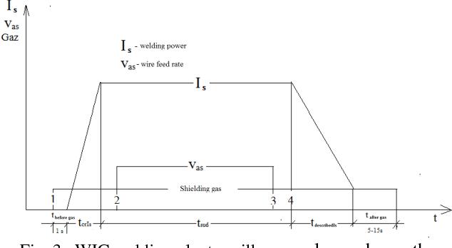wig welding plant oscillogram above shows the welding oscillogram for the  mechanised