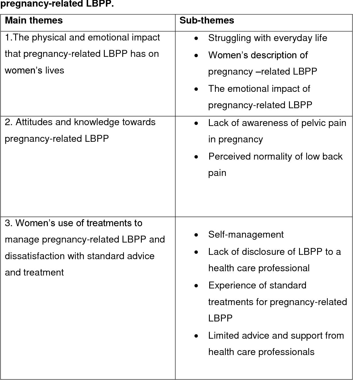 Table 3  Categorisation of themes describing women s experience of  pregnancy-related LBPP. 3dece4de9c