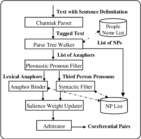 Figure 3 for A Public Reference Implementation of the RAP Anaphora Resolution Algorithm