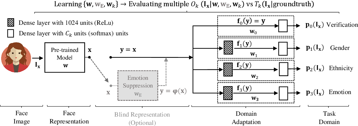 Figure 2 for Learning Emotional-Blinded Face Representations