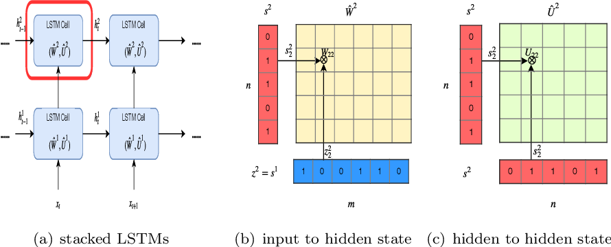 Figure 1 for Structured Pruning of Recurrent Neural Networks through Neuron Selection