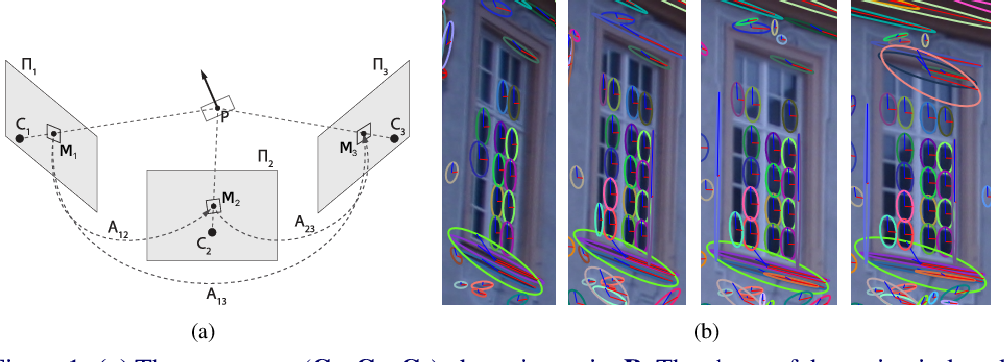 Figure 1 for Optimal Multi-view Correction of Local Affine Frames