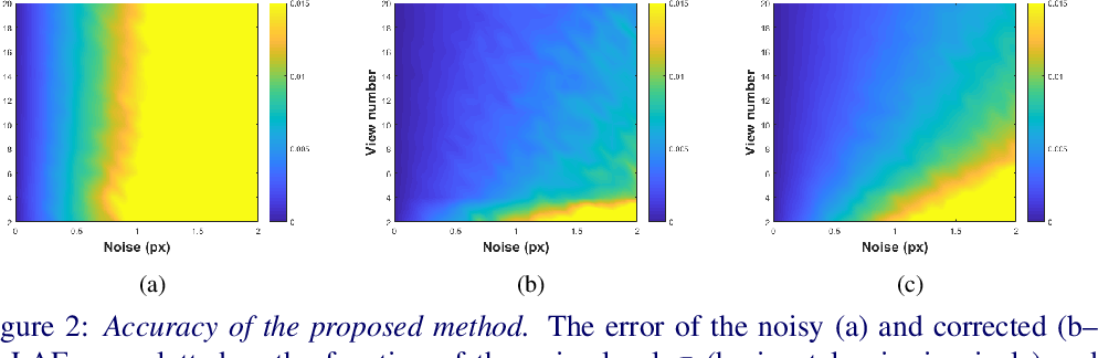 Figure 3 for Optimal Multi-view Correction of Local Affine Frames