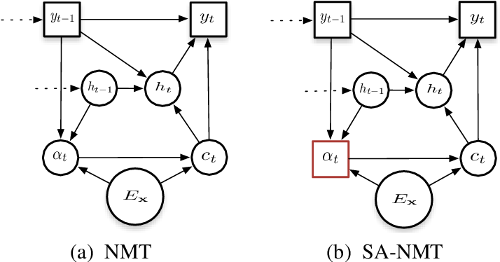 Figure 1 for Neural Machine Translation with Supervised Attention
