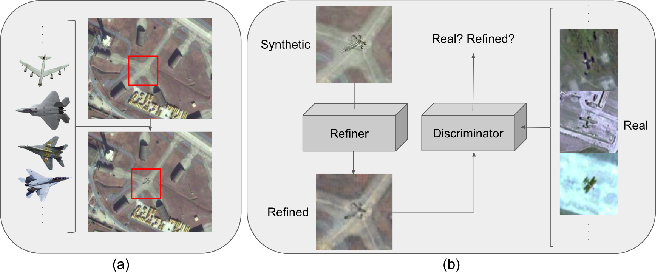 Figure 1 for Domain Adaptive Generation of Aircraft on Satellite Imagery via Simulated and Unsupervised Learning