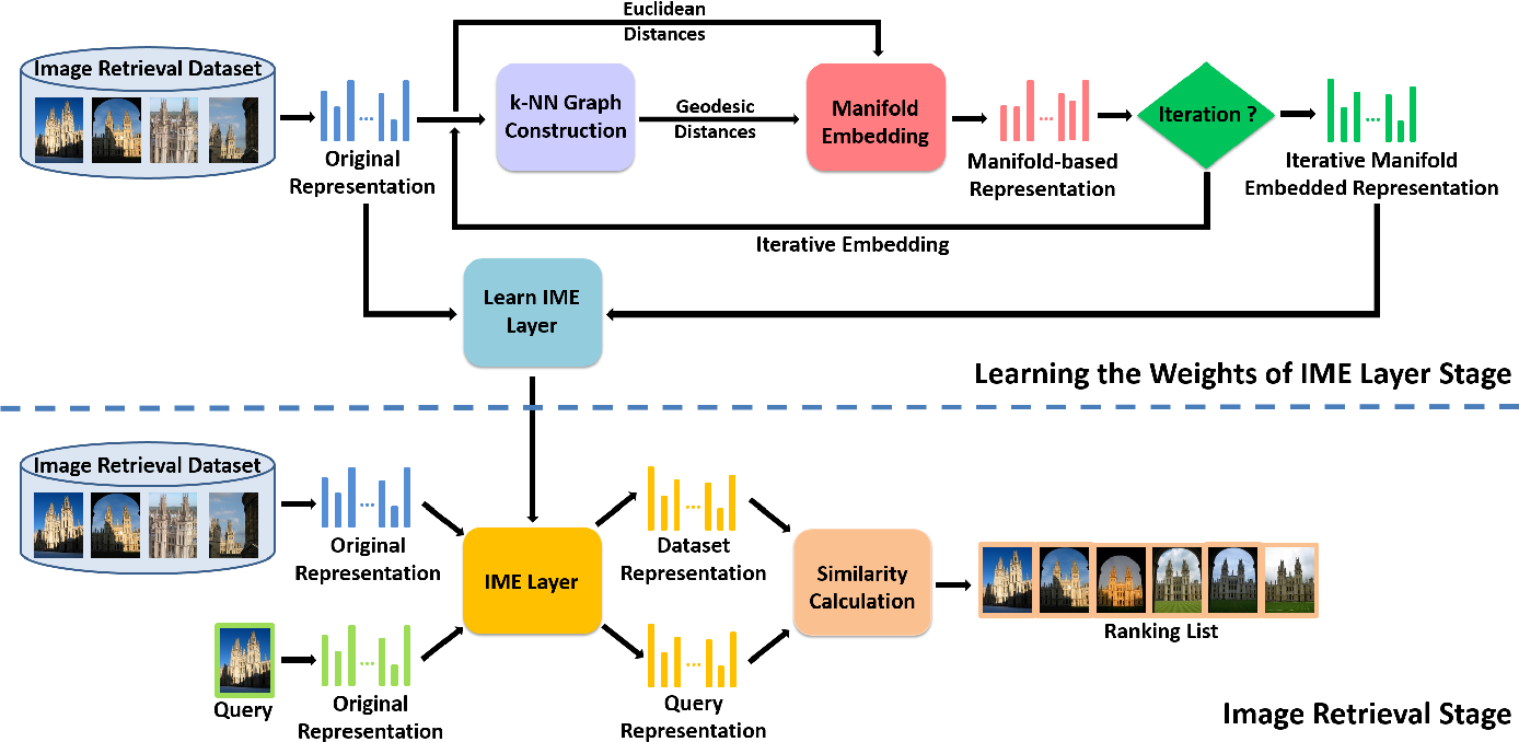 Figure 2 for Iterative Manifold Embedding Layer Learned by Incomplete Data for Large-scale Image Retrieval