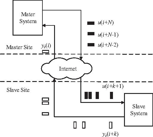 Master slave sites