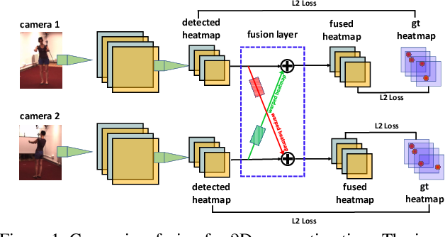 Figure 1 for Cross View Fusion for 3D Human Pose Estimation
