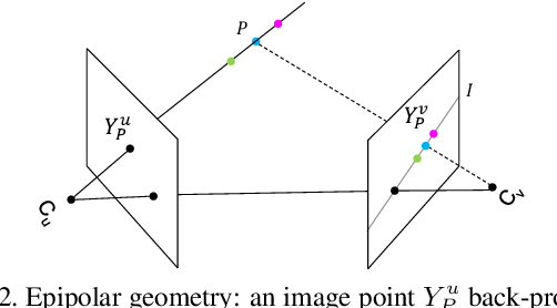 Figure 3 for Cross View Fusion for 3D Human Pose Estimation