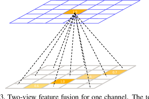 Figure 4 for Cross View Fusion for 3D Human Pose Estimation
