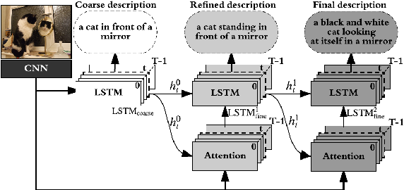 Figure 1 for Stack-Captioning: Coarse-to-Fine Learning for Image Captioning