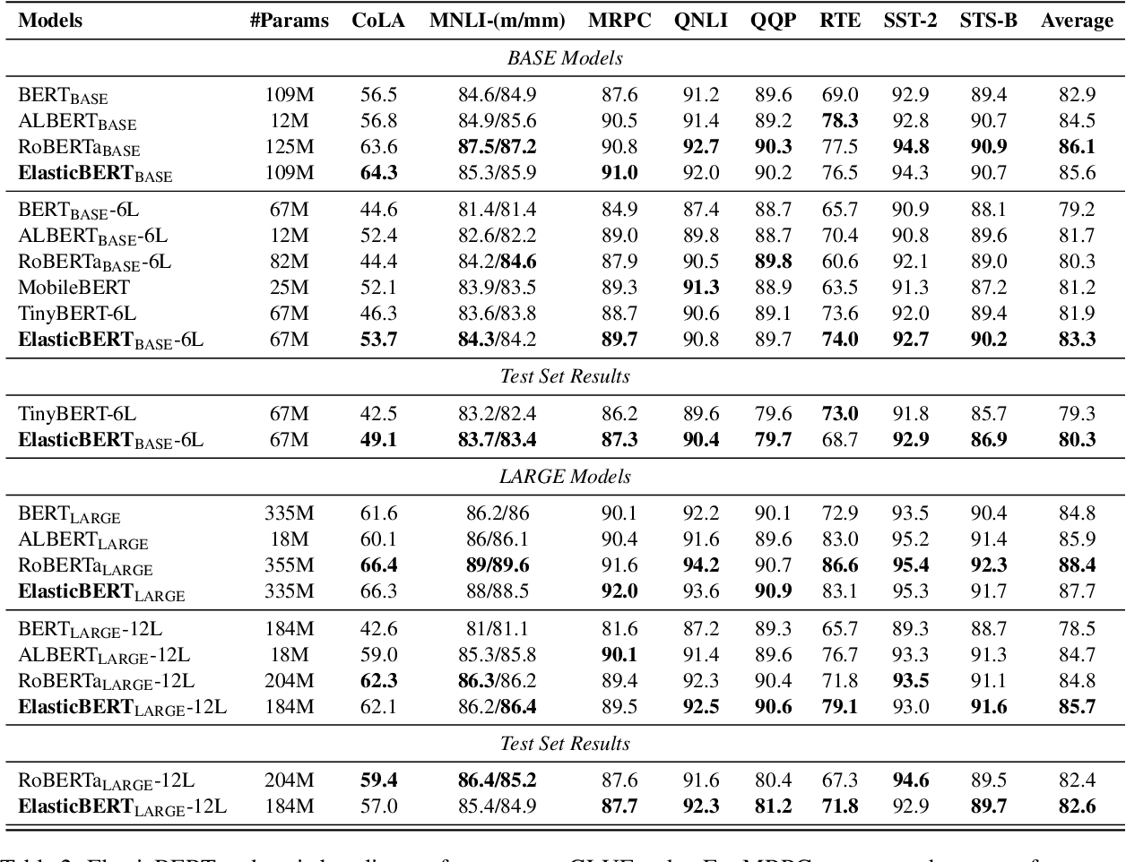 Figure 4 for Towards Efficient NLP: A Standard Evaluation and A Strong Baseline