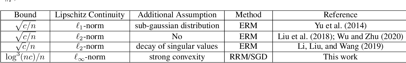 Figure 4 for Fine-grained Generalization Analysis of Vector-valued Learning