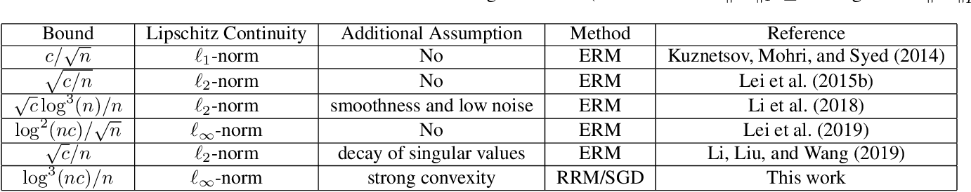 Figure 1 for Fine-grained Generalization Analysis of Vector-valued Learning
