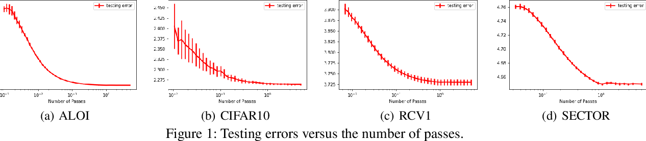 Figure 2 for Fine-grained Generalization Analysis of Vector-valued Learning