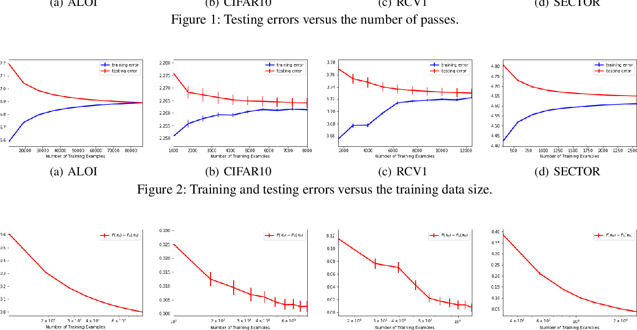 Figure 3 for Fine-grained Generalization Analysis of Vector-valued Learning