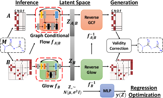 Figure 1 for MoFlow: An Invertible Flow Model for Generating Molecular Graphs
