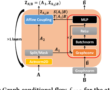 Figure 3 for MoFlow: An Invertible Flow Model for Generating Molecular Graphs