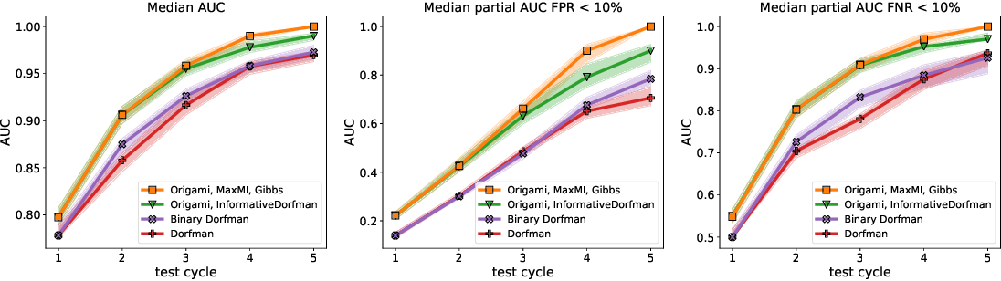 Figure 1 for Noisy Adaptive Group Testing using Bayesian Sequential Experimental Design