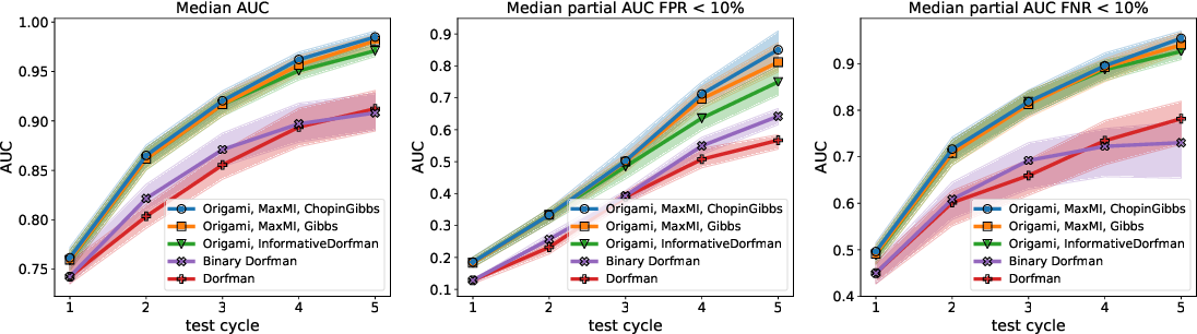 Figure 2 for Noisy Adaptive Group Testing using Bayesian Sequential Experimental Design