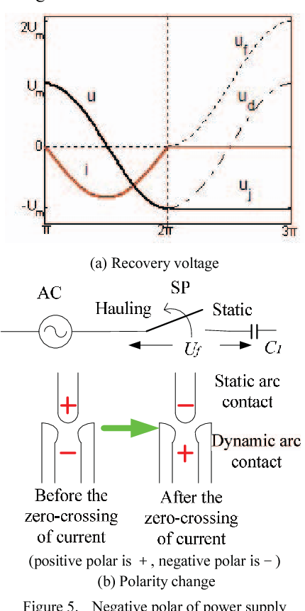 Figure 5 from study on tests of 405 kv circuit breakers for back to negative polar of power supply keyboard keysfo Images
