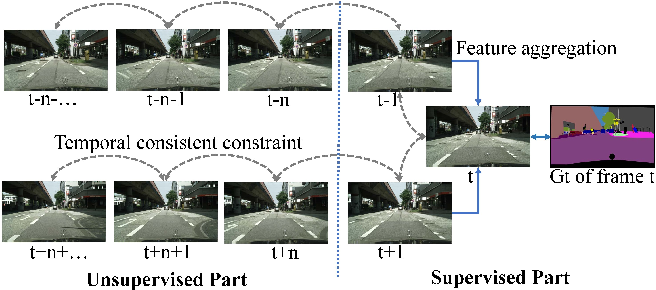 Figure 1 for Every Frame Counts: Joint Learning of Video Segmentation and Optical Flow