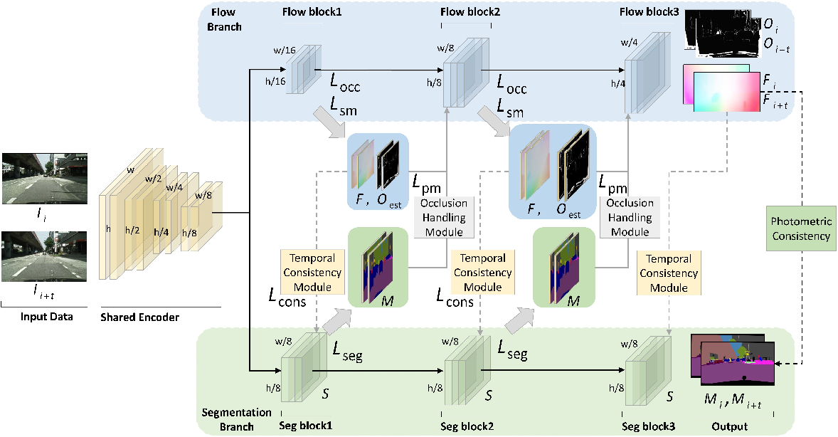Figure 3 for Every Frame Counts: Joint Learning of Video Segmentation and Optical Flow