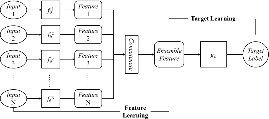 Figure 1 for Hybrid-DNNs: Hybrid Deep Neural Networks for Mixed Inputs
