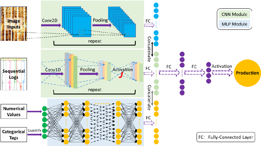 Figure 3 for Hybrid-DNNs: Hybrid Deep Neural Networks for Mixed Inputs