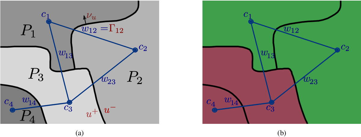 Figure 3 for Fast Convex Relaxations using Graph Discretizations
