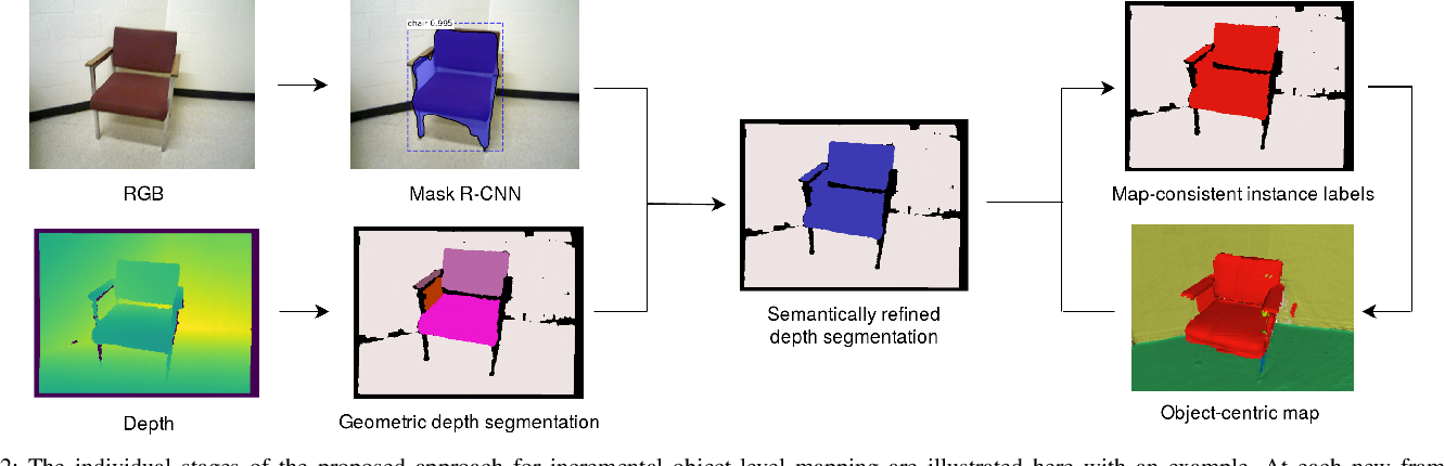 Figure 2 for Volumetric Instance-Aware Semantic Mapping and 3D Object Discovery
