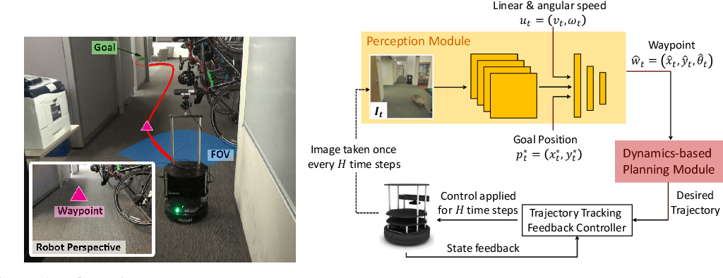 Figure 1 for Combining Optimal Control and Learning for Visual Navigation in Novel Environments