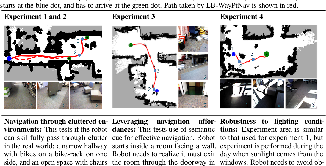 Figure 3 for Combining Optimal Control and Learning for Visual Navigation in Novel Environments