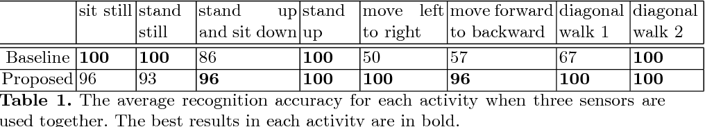 Figure 2 for Home Activity Monitoring using Low Resolution Infrared Sensor