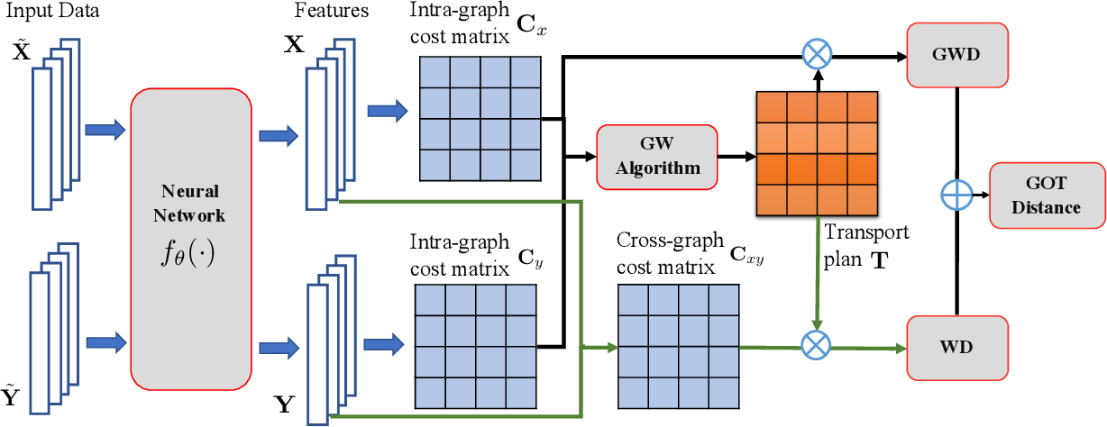 Figure 3 for Graph Optimal Transport for Cross-Domain Alignment