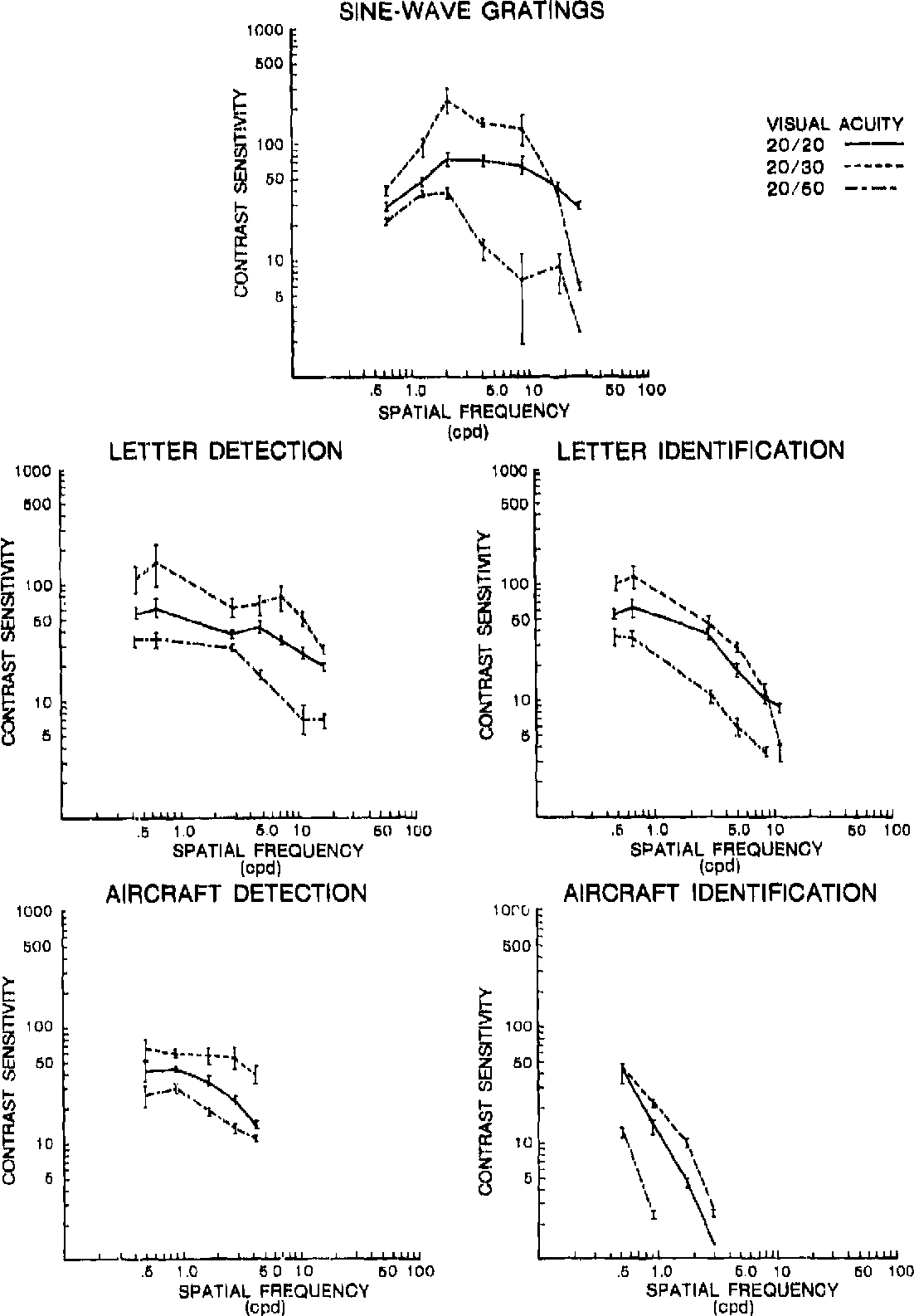 Figure 10 from proposed new vision standards for t he 1 980 figure 10 contrast sensitivity to sine wave gratings and detecting and identifying letter ccuart Choice Image