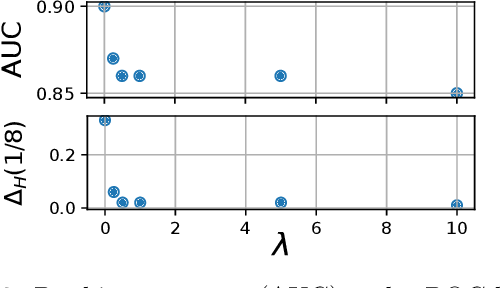 Figure 3 for Learning Fair Scoring Functions: Fairness Definitions, Algorithms and Generalization Bounds for Bipartite Ranking