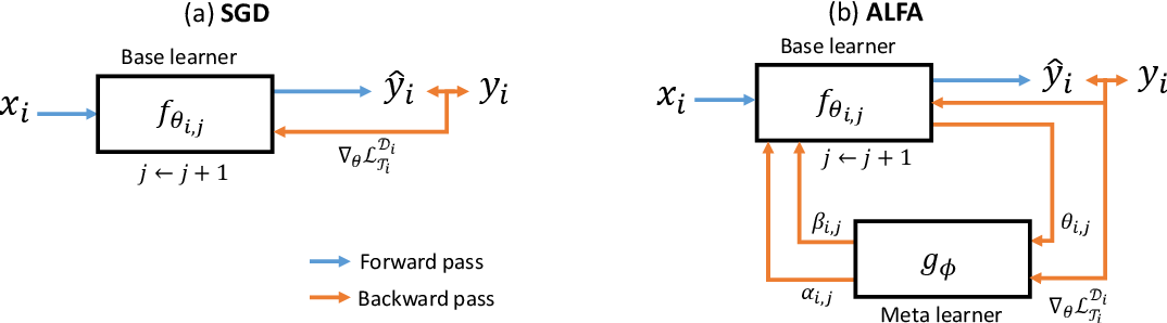 Figure 3 for Meta-Learning with Adaptive Hyperparameters