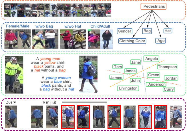 Figure 1 for Improving Person Re-identification by Attribute and Identity Learning