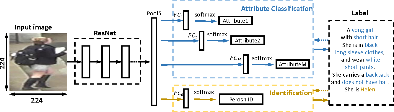 Figure 3 for Improving Person Re-identification by Attribute and Identity Learning