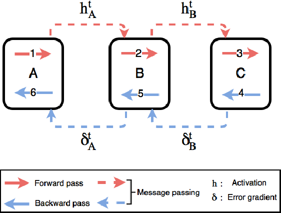 Figure 1 for Decoupled Parallel Backpropagation with Convergence Guarantee